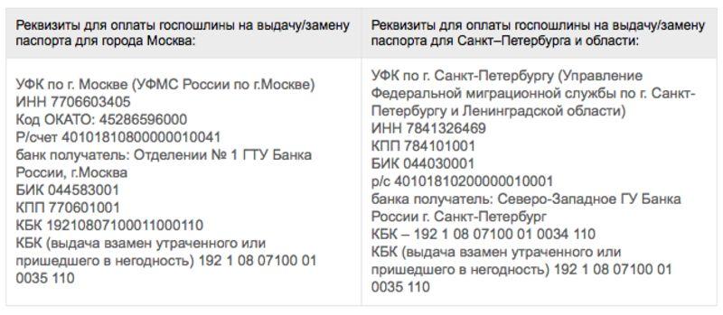 госпошлина при замене паспорта в Москве и СПб