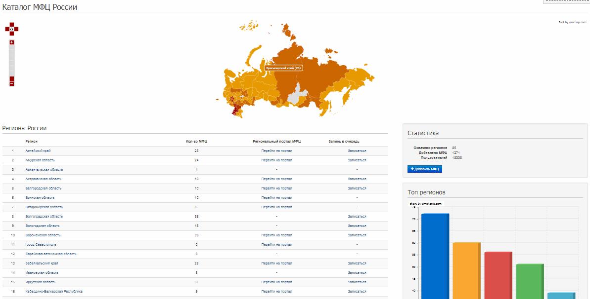 Фото карты и список регионов, где расположенные МФЦ на сайте МЦФ.РФ
