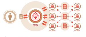 Схема, отображающая работу МФЦ